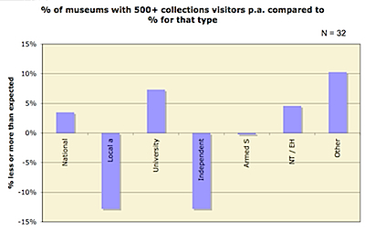 Chart of collections visitors by type of museum